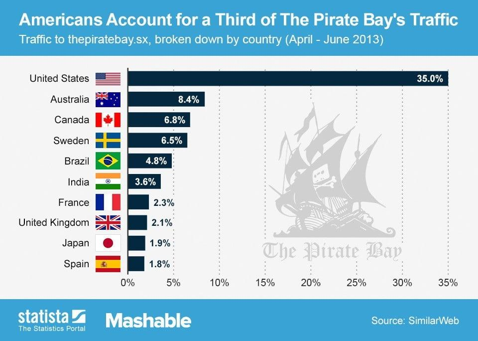 2013_08_09_Piratebay_Traffic_Mashable